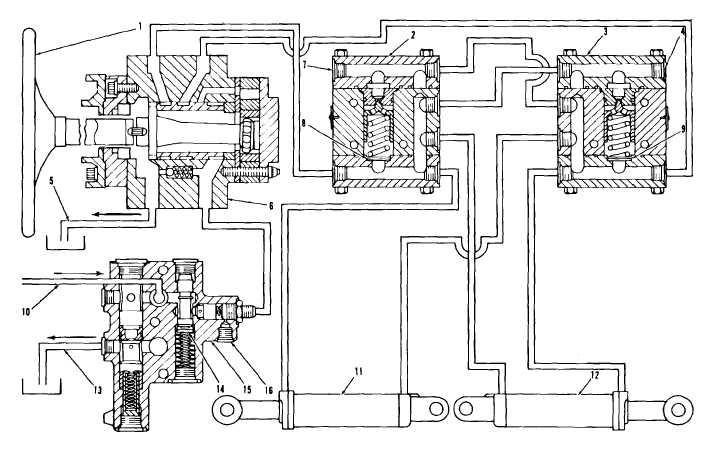 steering system schematic  1  steering wheel 2  crossover relief valve 3   crossover relief valve 4  plug 5  oil return line to tank 6  steering  metering