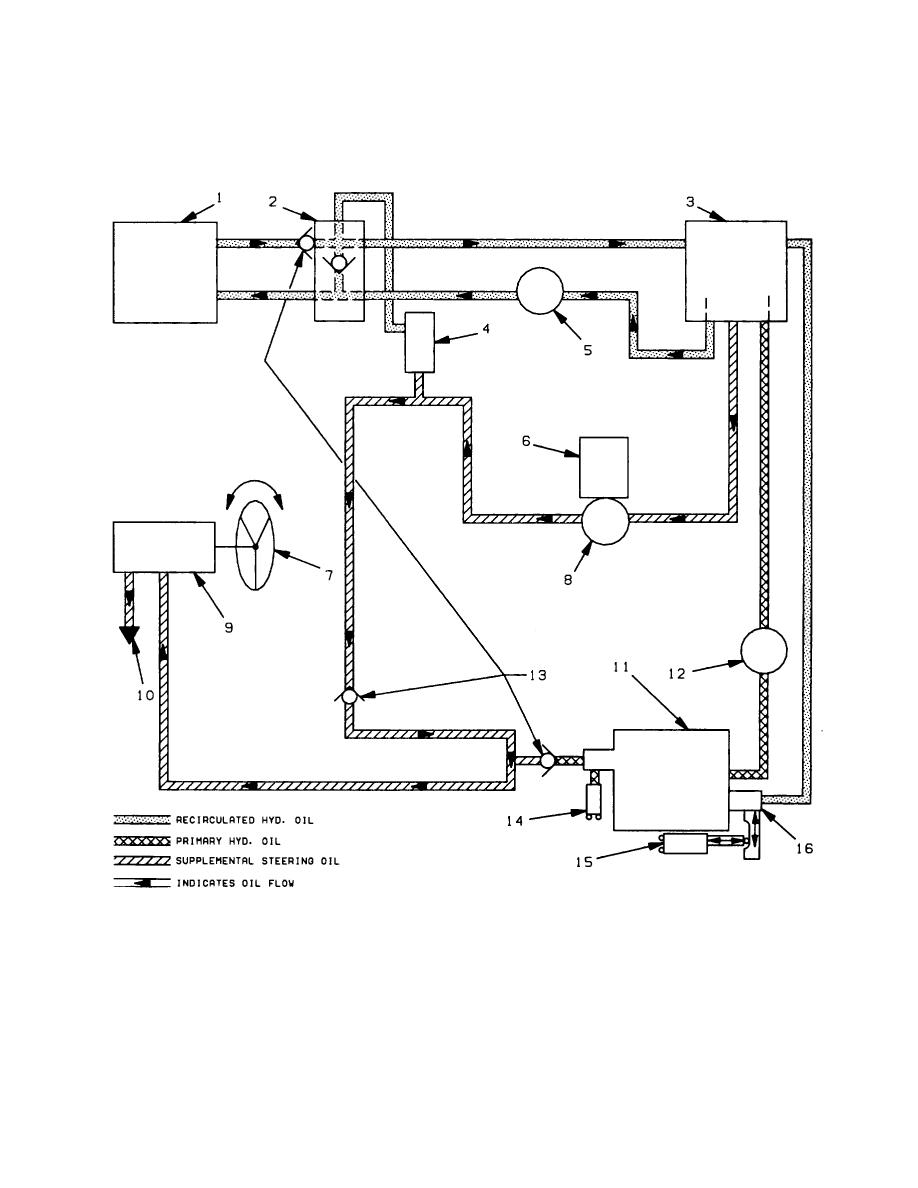 SUPPLETAL STEERING HYDRAULIC SYSTEM IN OPERATION (SCHEMATIC ...
