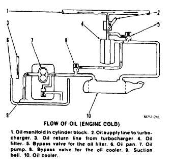 lubrication system tm 5-3805-263-34&p-2 oil flow through the oil filter and oil  cooler with the engine warm (normal operation), oil comes from the oil pan